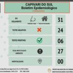 Capivari tem 5 novos casos confirmados de coronavírus