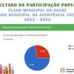 RESULTADO DA PARTICIPAÇÃO POPULAR – SAÚDE E ASSISTÊNCIA SOCIAL